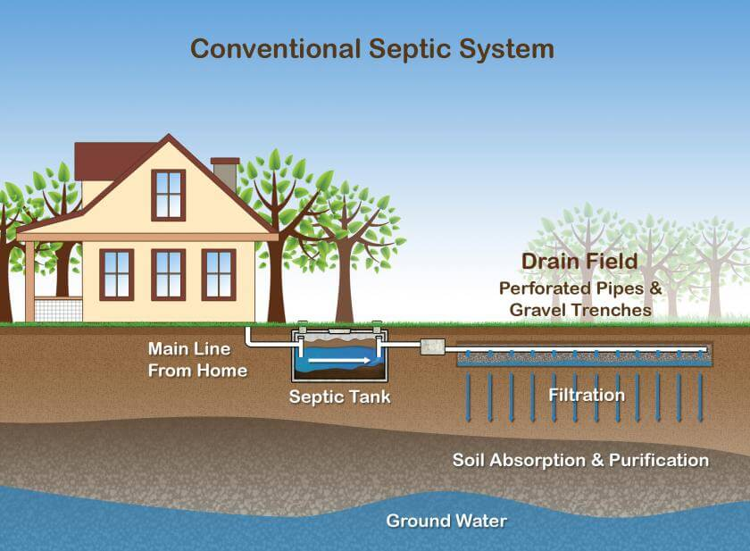 Knoxville TN Pumping Septic Tank Company